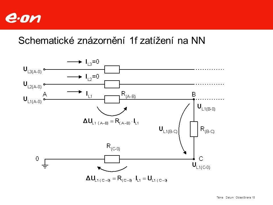 Schematické znázornění 1f zatížení na NN