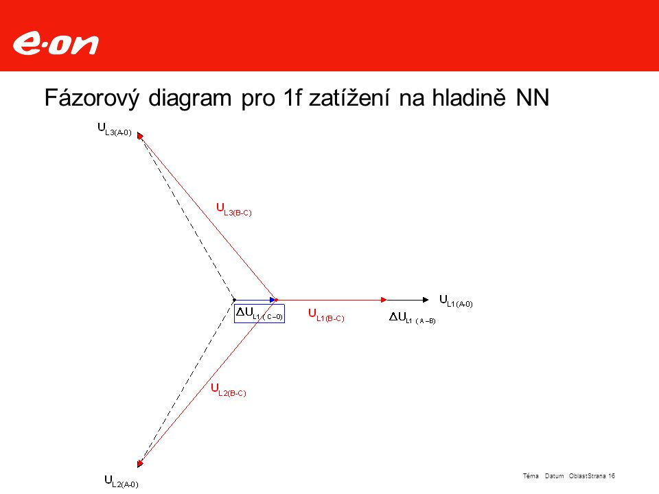 Fázorový diagram pro 1f zatížení na hladině NN