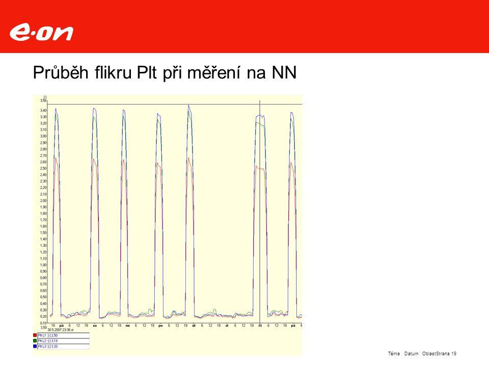 Průběh flikru Plt při měření na NN