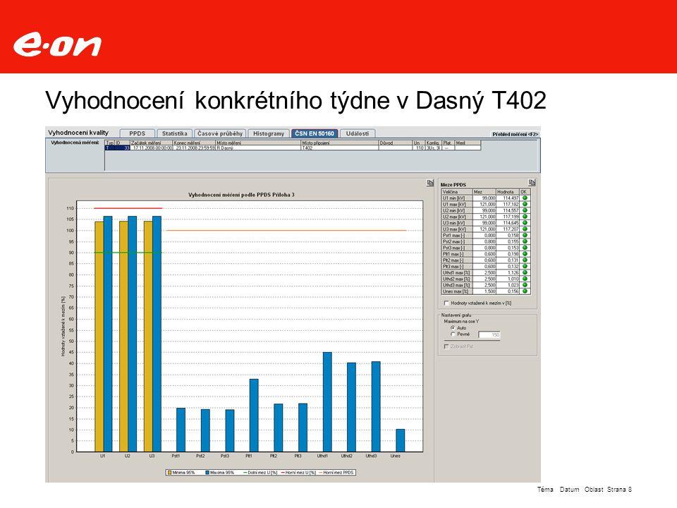 Vyhodnocení konkrétního týdne v Dasný T402