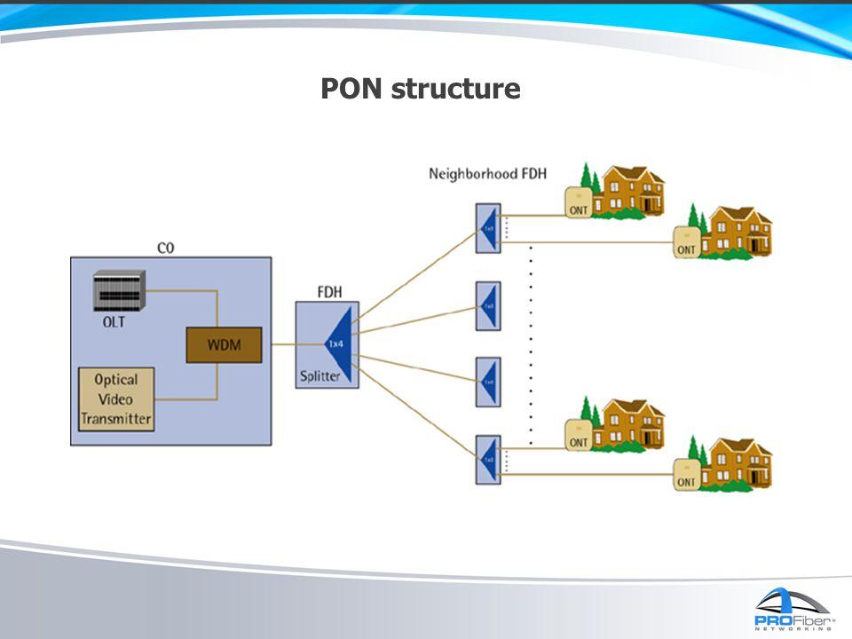 PON structure