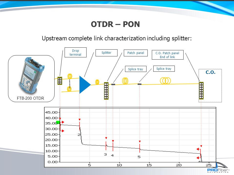 Upstream complete link characterization including splitter: