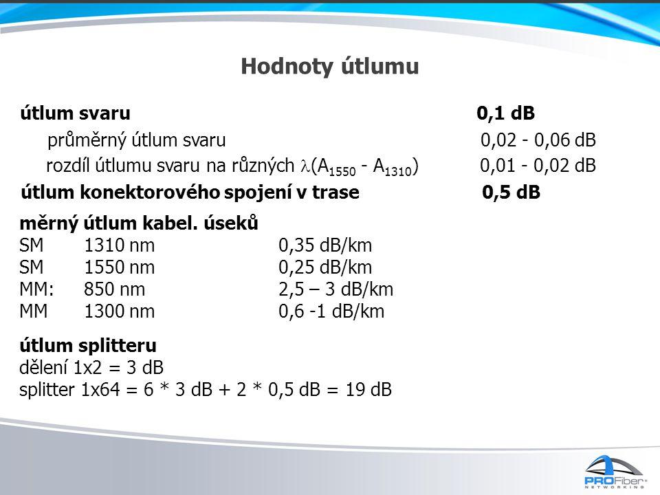 Hodnoty útlumu útlum svaru 0,1 dB průměrný útlum svaru 0,02 - 0,06 dB