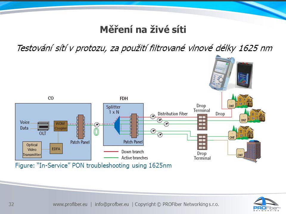Měření na živé síti Testování sítí v protozu, za použití filtrované vlnové délky 1625 nm. Figure: In-Service PON troubleshooting using 1625nm.