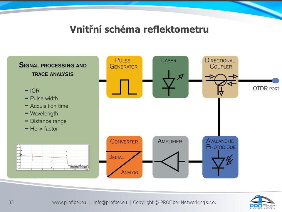 Vnitřní schéma reflektometru