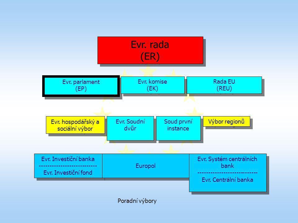 Evr. rada (ER) Evr. parlament (EP) Evr. komise (EK) Rada EU (REU)