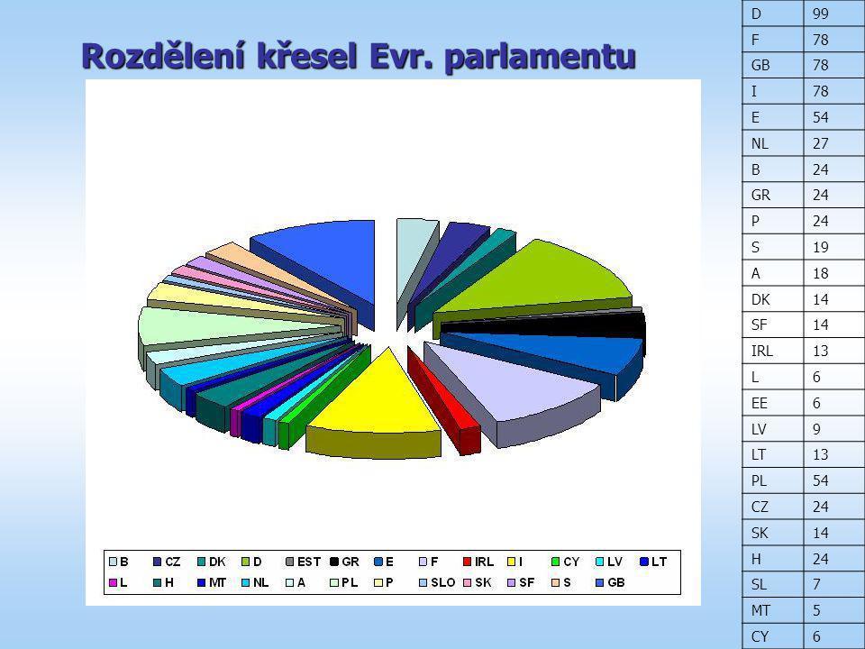 Rozdělení křesel Evr. parlamentu