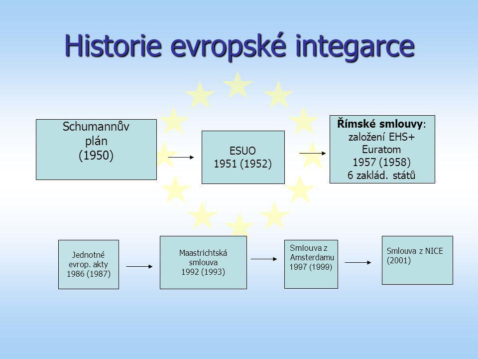Historie evropské integarce