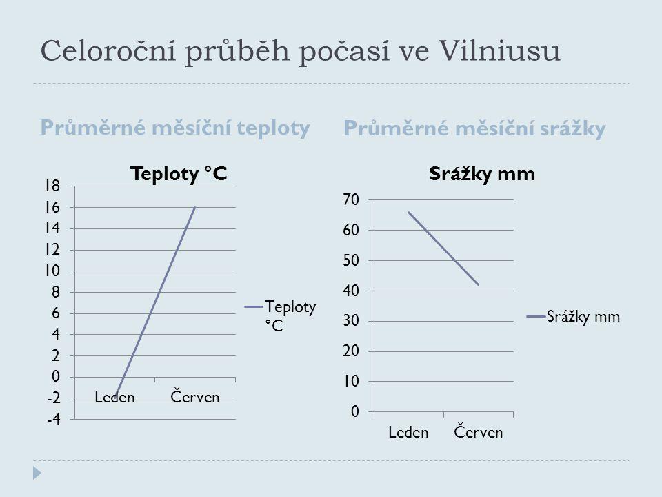 Celoroční průběh počasí ve Vilniusu