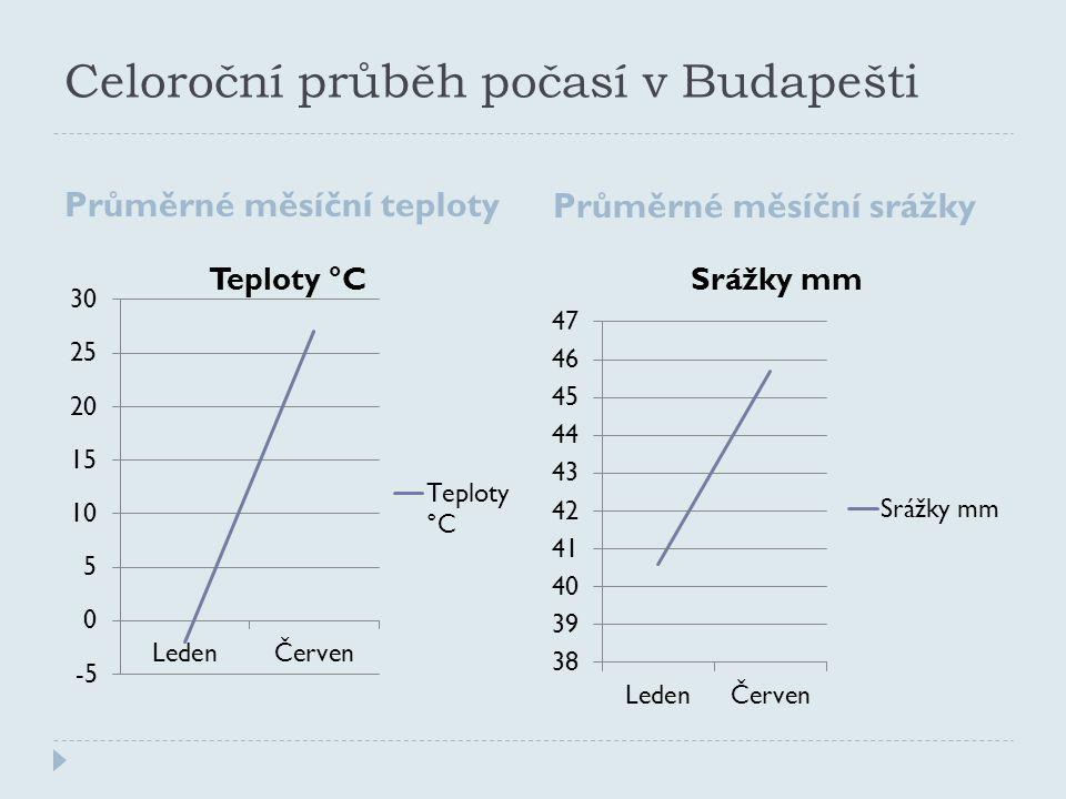 Celoroční průběh počasí v Budapešti
