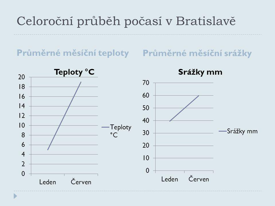 Celoroční průběh počasí v Bratislavě