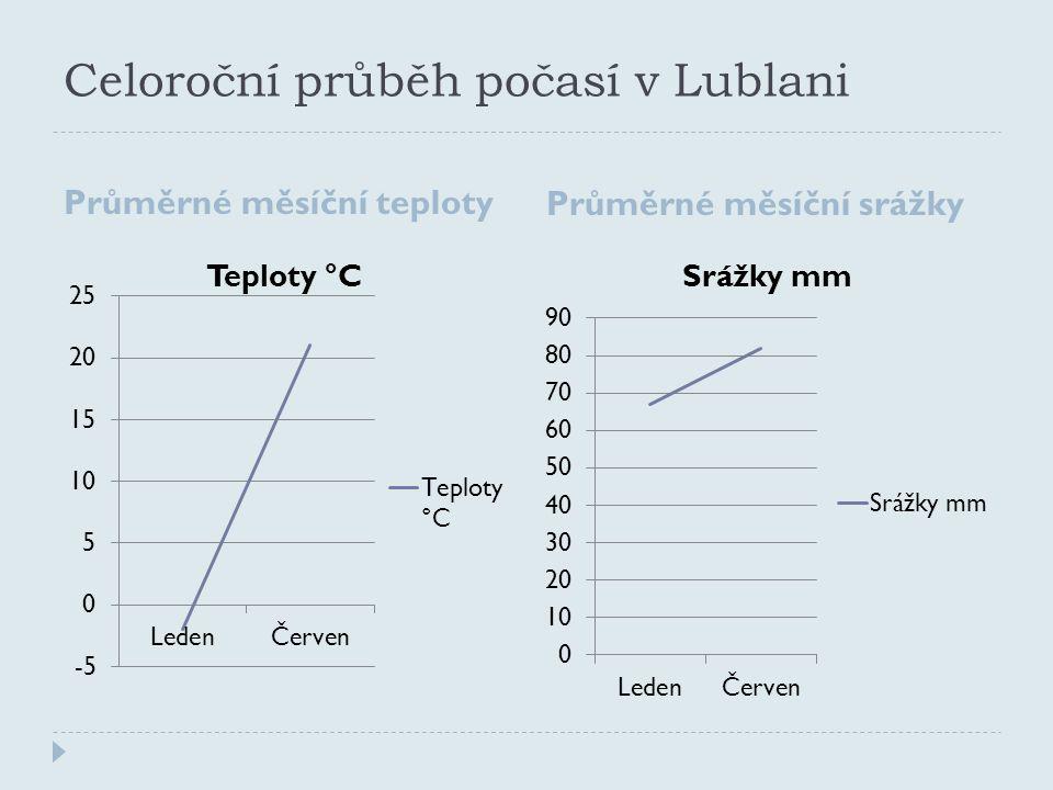 Celoroční průběh počasí v Lublani