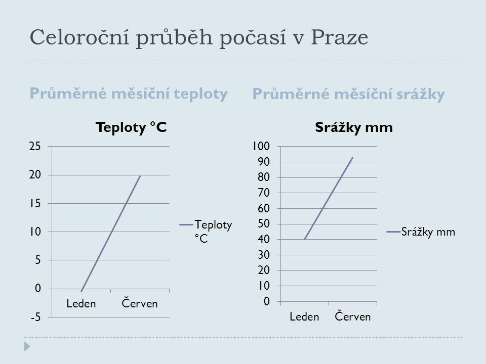 Celoroční průběh počasí v Praze