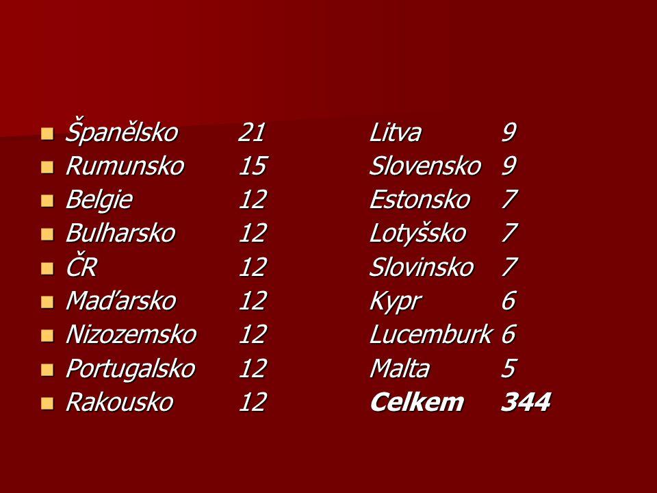 Španělsko 21 Litva 9 Rumunsko 15 Slovensko 9. Belgie 12 Estonsko 7. Bulharsko 12 Lotyšsko 7.