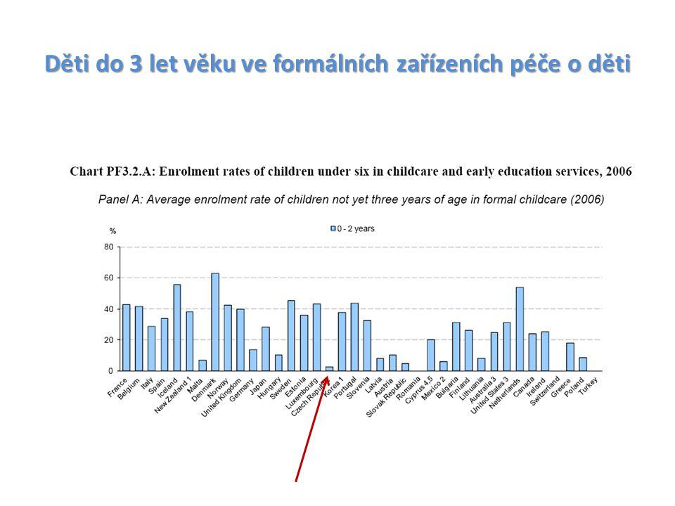 Děti do 3 let věku ve formálních zařízeních péče o děti