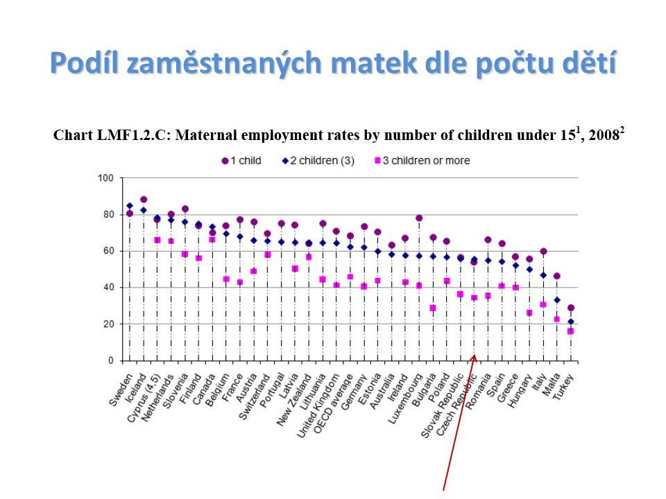 Podíl zaměstnaných matek dle počtu dětí
