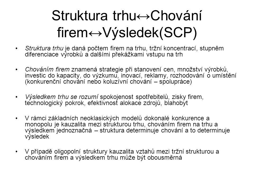 Struktura trhu↔Chování firem↔Výsledek(SCP)