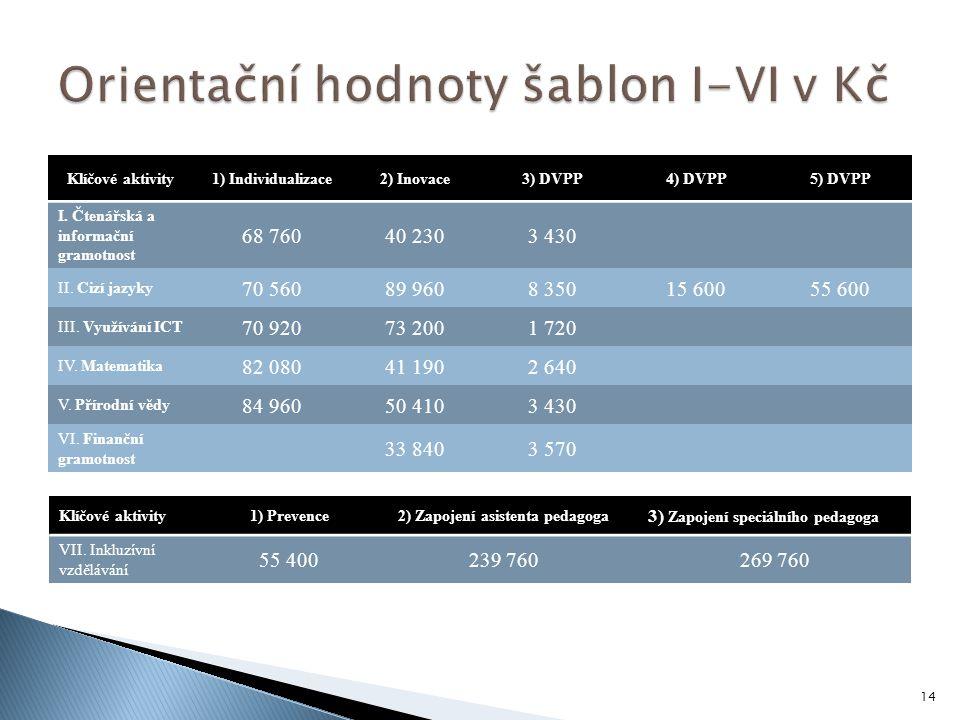 Orientační hodnoty šablon I-VI v Kč