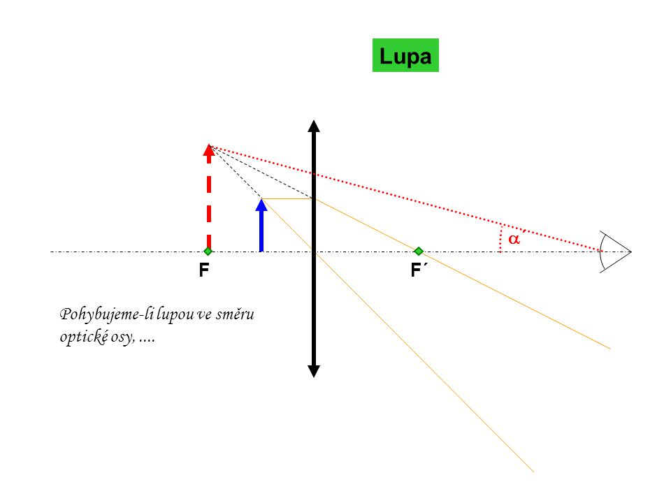 Lupa F F´ a´ Pohybujeme-li lupou ve směru optické osy, ....