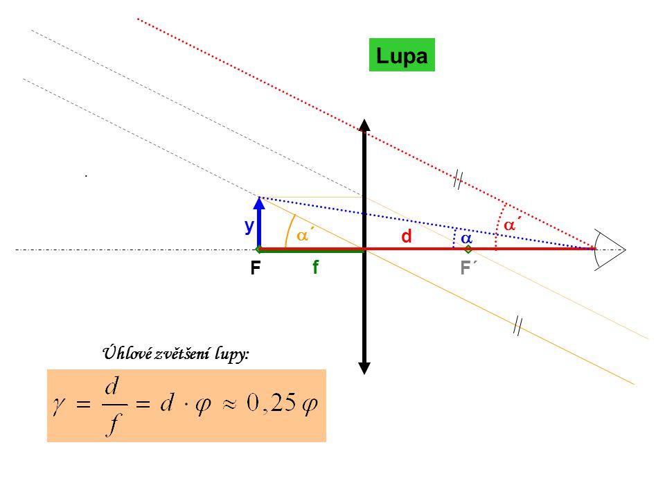 Lupa F F´ · y a´ a´ d a f Úhlové zvětšení lupy: