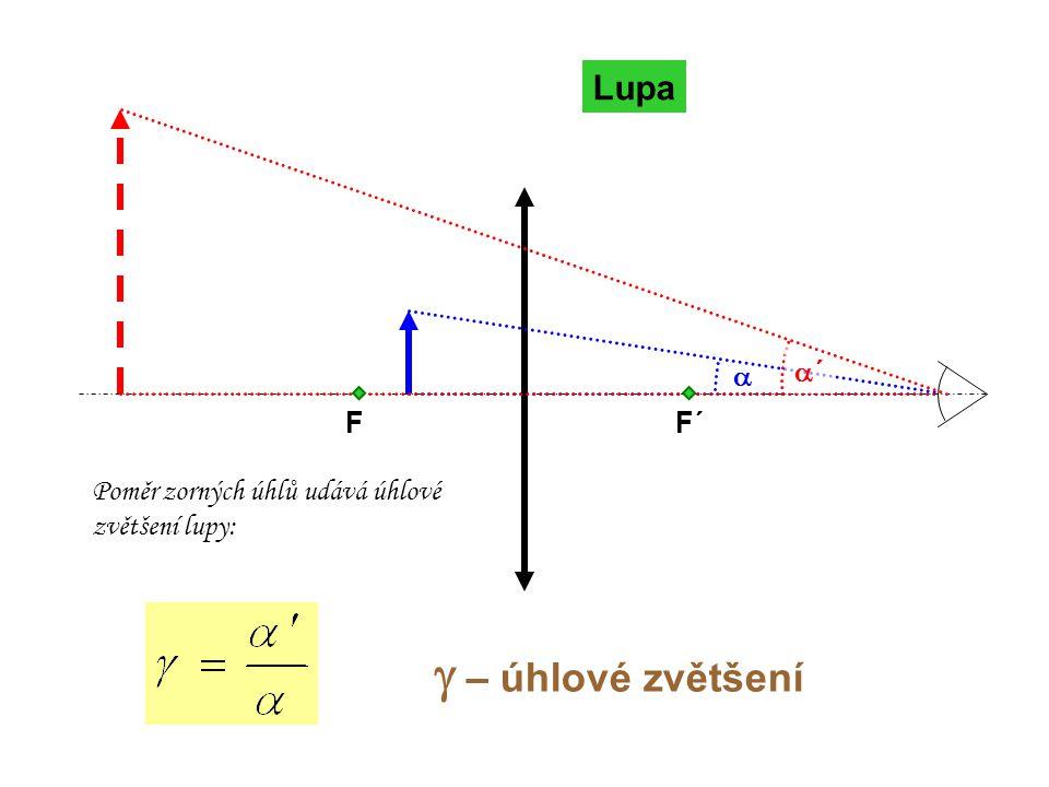 g – úhlové zvětšení Lupa a a´ F F´ Poměr zorných úhlů udává úhlové