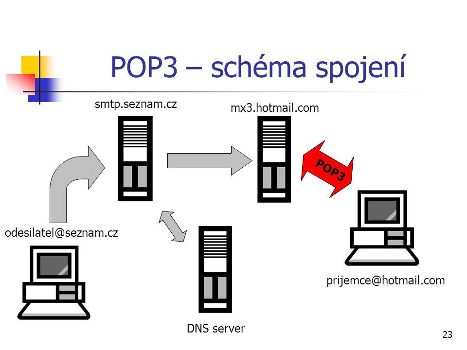 POP3 – schéma spojení smtp.seznam.cz mx3.hotmail.com POP3