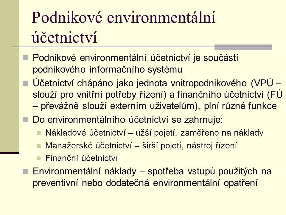 Podnikové environmentální účetnictví