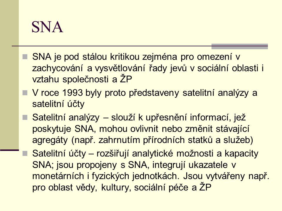 SNA SNA je pod stálou kritikou zejména pro omezení v zachycování a vysvětlování řady jevů v sociální oblasti i vztahu společnosti a ŽP.