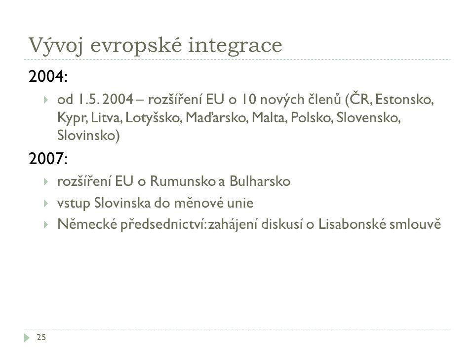 Vývoj evropské integrace
