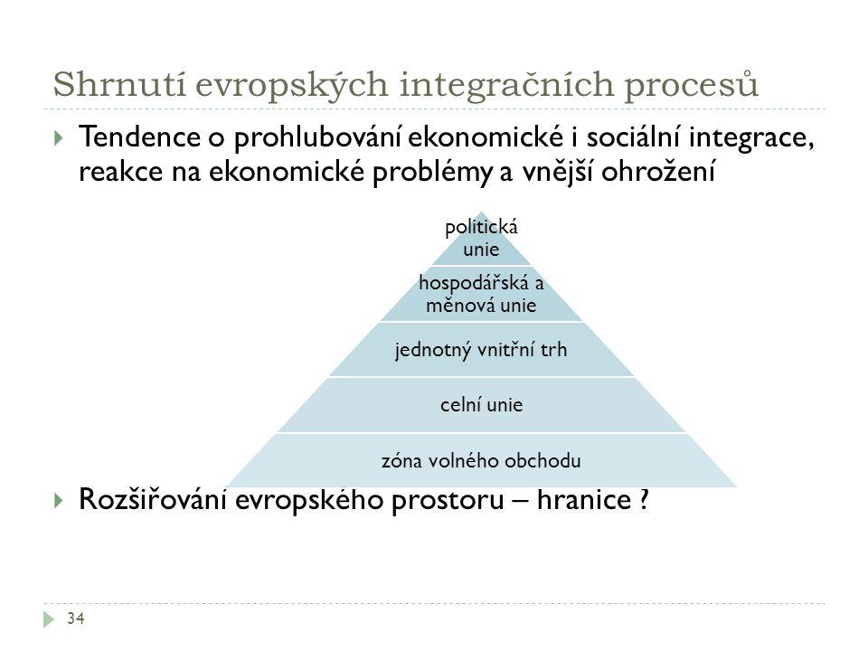 Shrnutí evropských integračních procesů