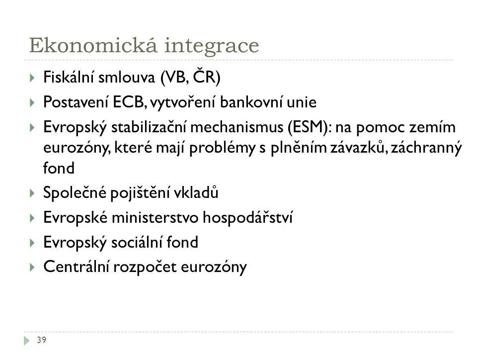 Ekonomická integrace Fiskální smlouva (VB, ČR)