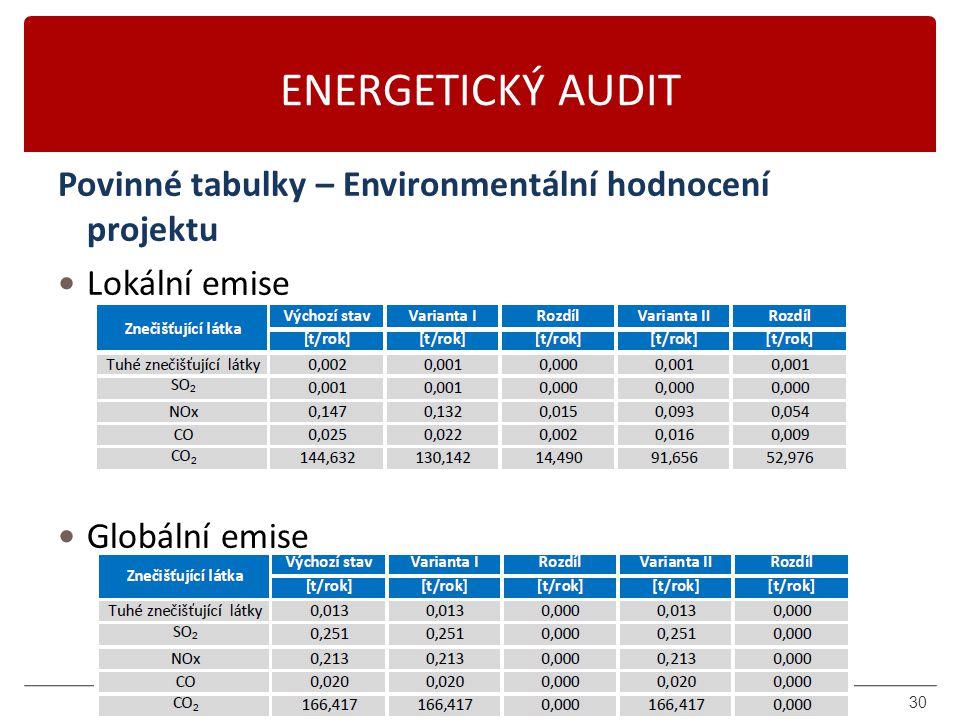 ENERGETICKÝ AUDIT Povinné tabulky – Environmentální hodnocení projektu