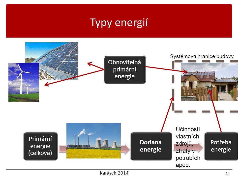 Typy energií Obnovitelná primární energie Primární energie (celková)