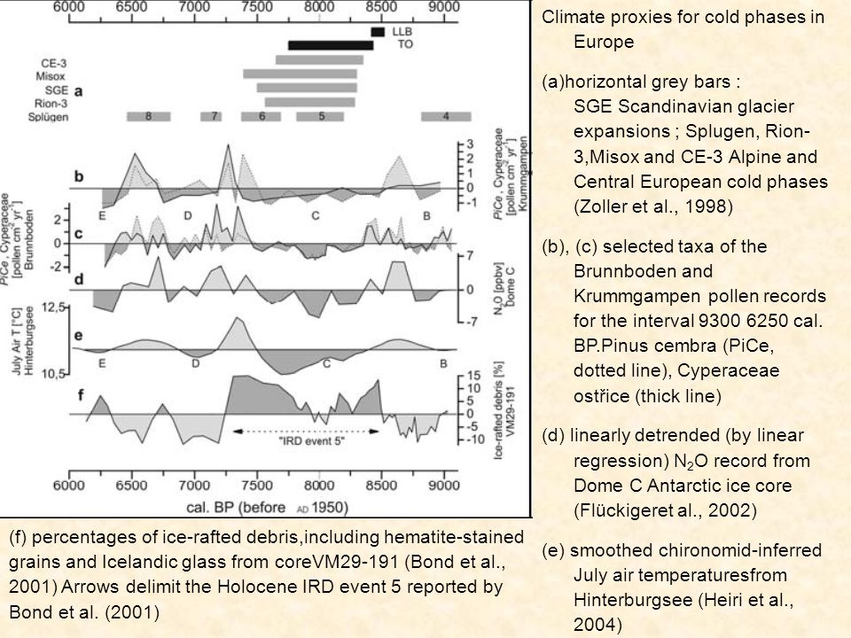 Climate proxies for cold phases in Europe