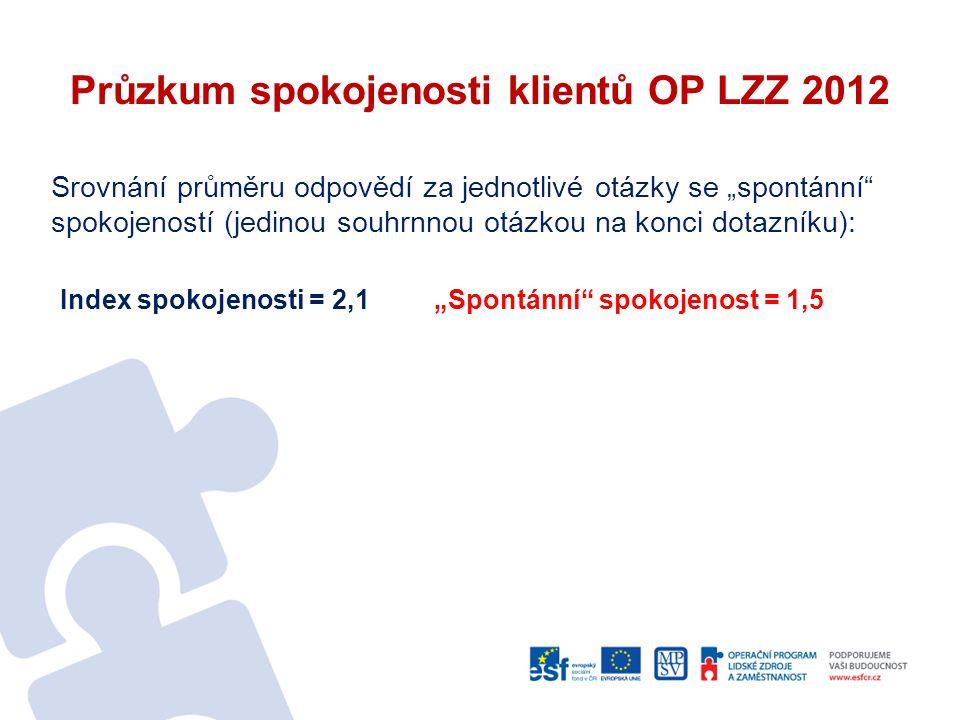 Průzkum spokojenosti klientů OP LZZ 2012