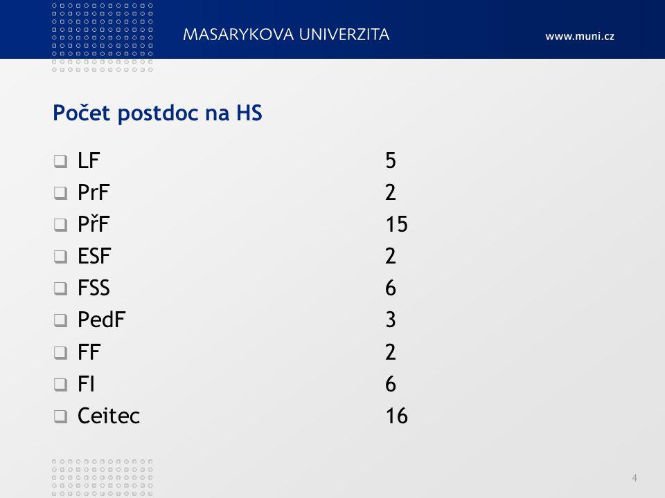 Počet postdoc na HS LF 5. PrF 2. PřF 15. ESF 2. FSS 6. PedF 3. FF 2.