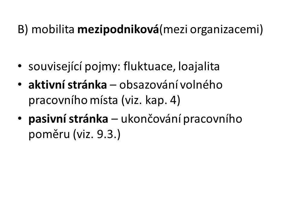 B) mobilita mezipodniková(mezi organizacemi)