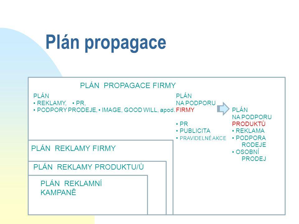 Plán propagace PLÁN PROPAGACE FIRMY PLÁN REKLAMY FIRMY