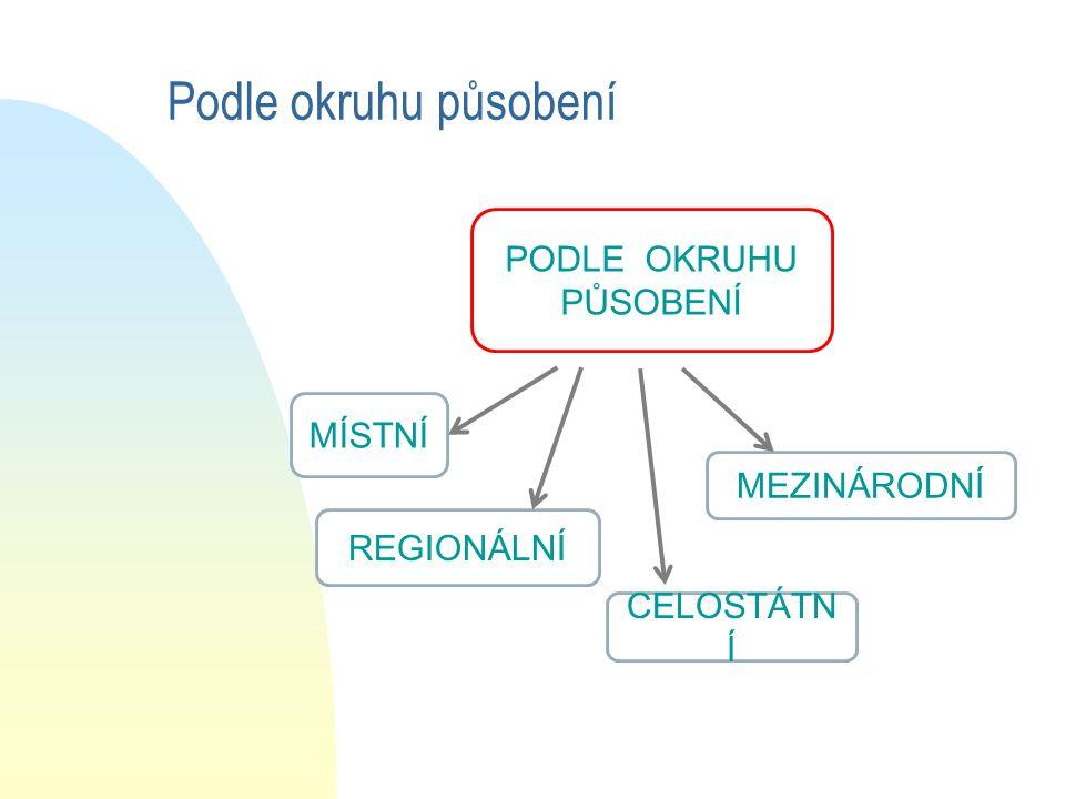 Podle okruhu působení PODLE OKRUHU PŮSOBENÍ MÍSTNÍ MEZINÁRODNÍ