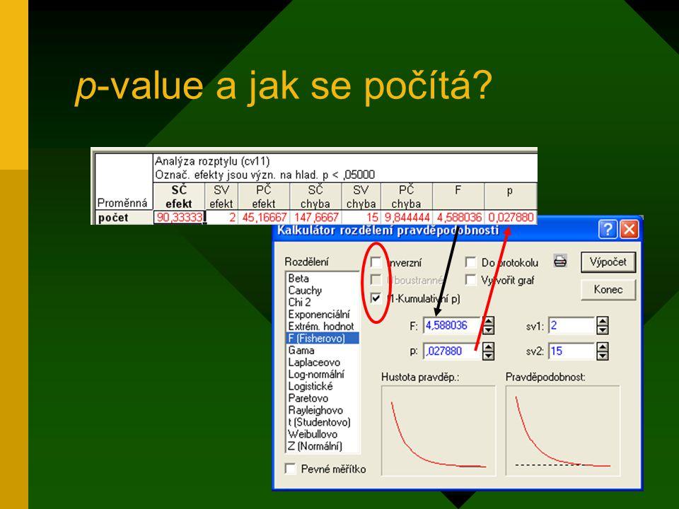 p-value a jak se počítá