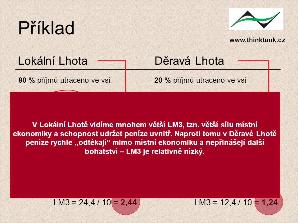 Příklad Lokální Lhota Děravá Lhota LM3 = 24,4 / 10 = 2,44