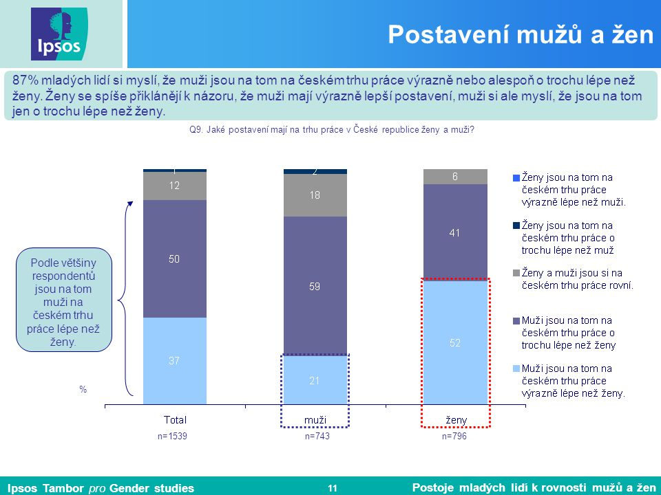 Q9. Jaké postavení mají na trhu práce v České republice ženy a muži