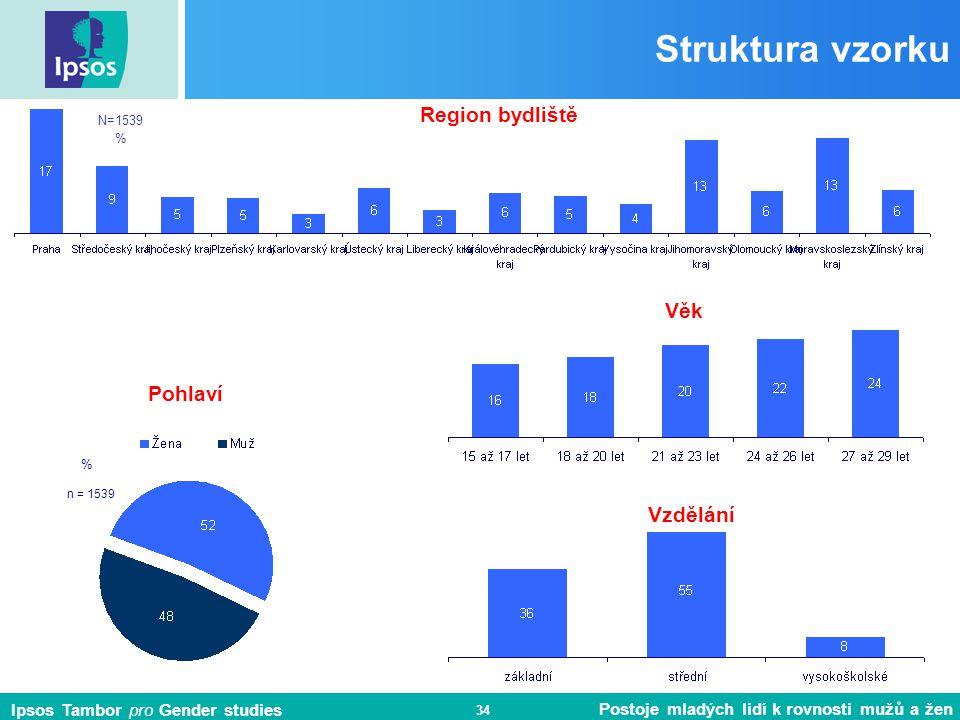 Struktura vzorku Region bydliště Věk Pohlaví Vzdělání N=1539 % %