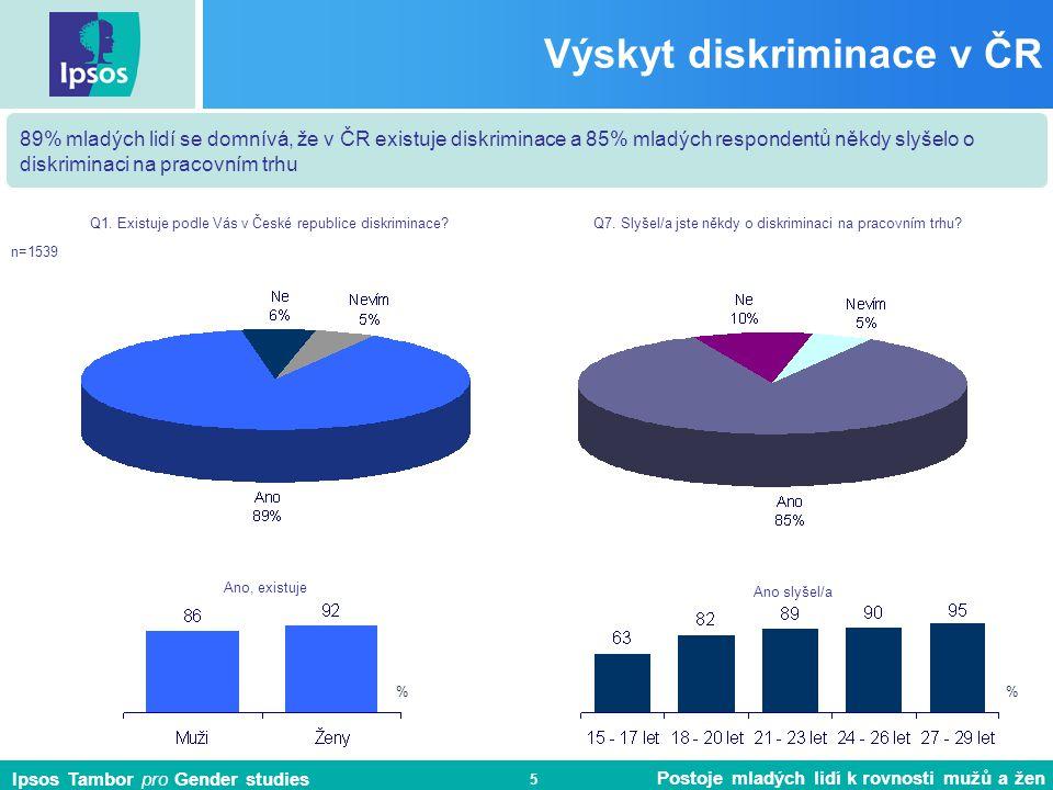 Výskyt diskriminace v ČR