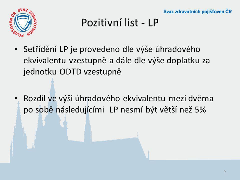 Pozitivní list - LP Setřídění LP je provedeno dle výše úhradového ekvivalentu vzestupně a dále dle výše doplatku za jednotku ODTD vzestupně.