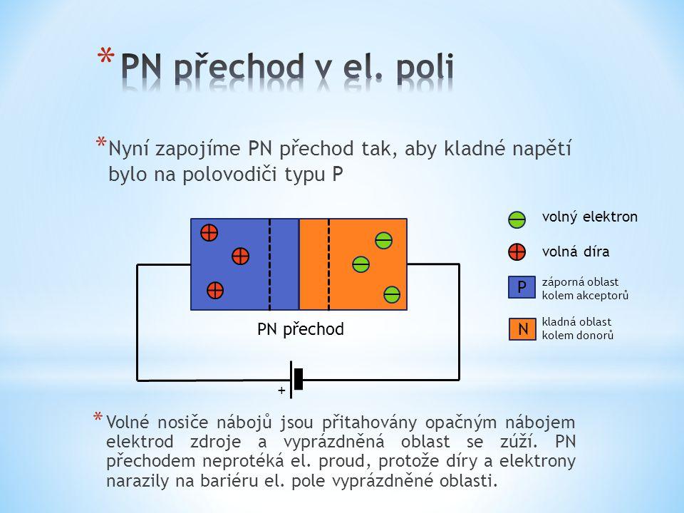 PN přechod v el. poli Nyní zapojíme PN přechod tak, aby kladné napětí bylo na polovodiči typu P. volný elektron.