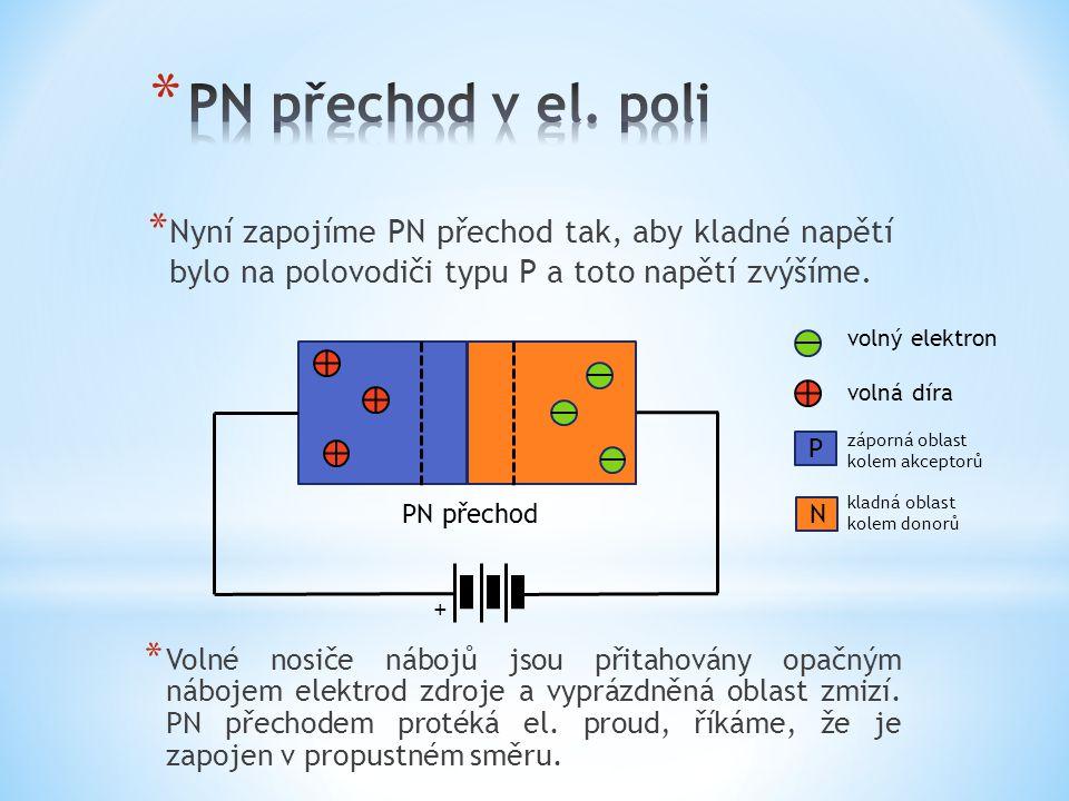 PN přechod v el. poli Nyní zapojíme PN přechod tak, aby kladné napětí bylo na polovodiči typu P a toto napětí zvýšíme.