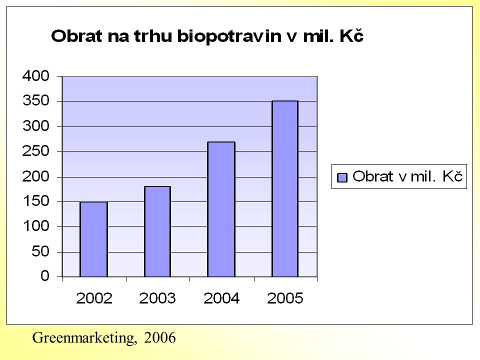 Greenmarketing, 2006