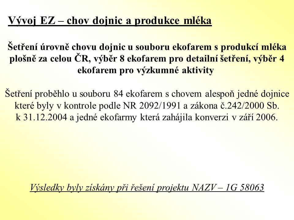 Výsledky byly získány při řešení projektu NAZV – 1G 58063