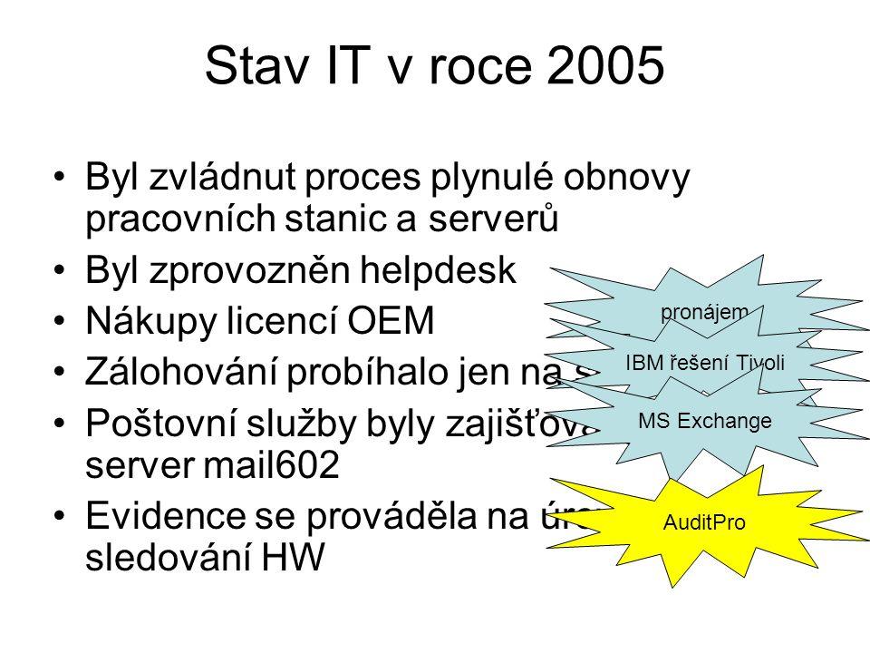 Stav IT v roce 2005 Byl zvládnut proces plynulé obnovy pracovních stanic a serverů. Byl zprovozněn helpdesk.
